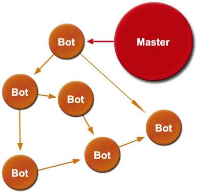 Decentralized botnet