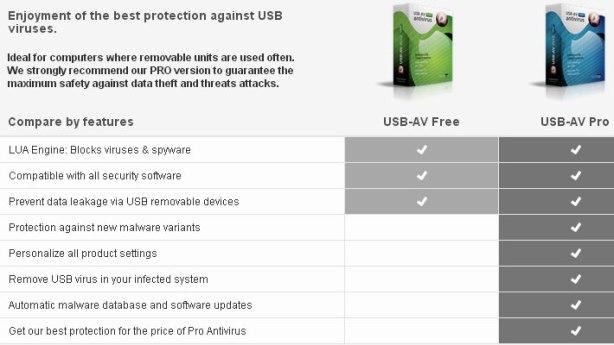 USB-AV