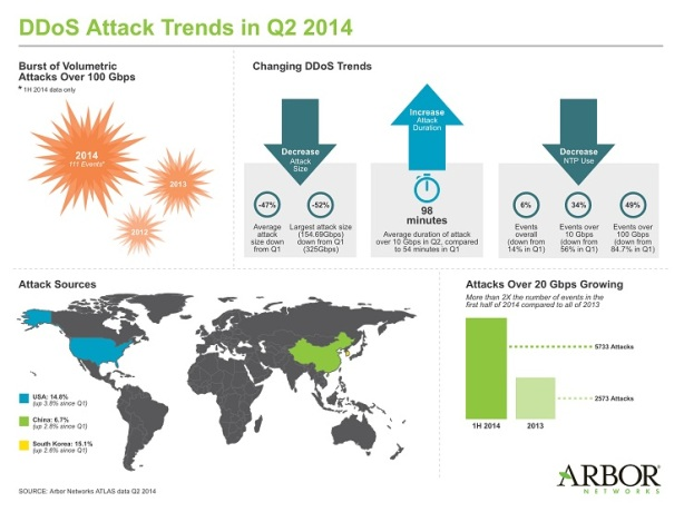 DDoS attacks Trends in Q2 2014