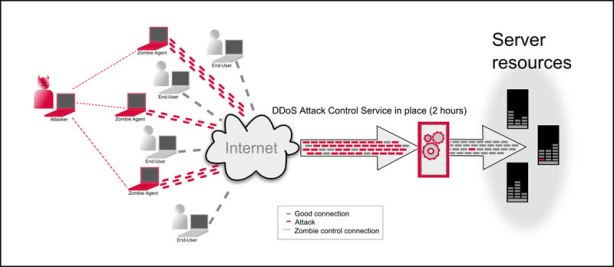 DDoS_attacks