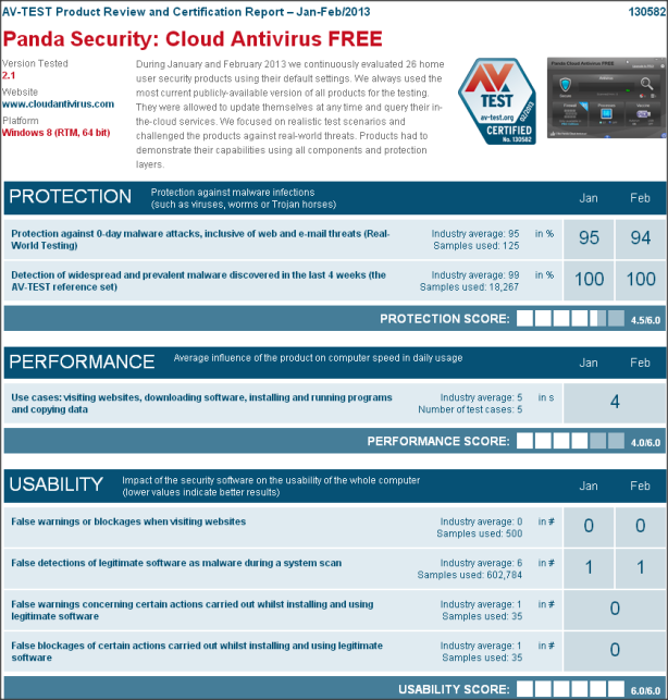 Panda Security: Cloud Antivirus FREE