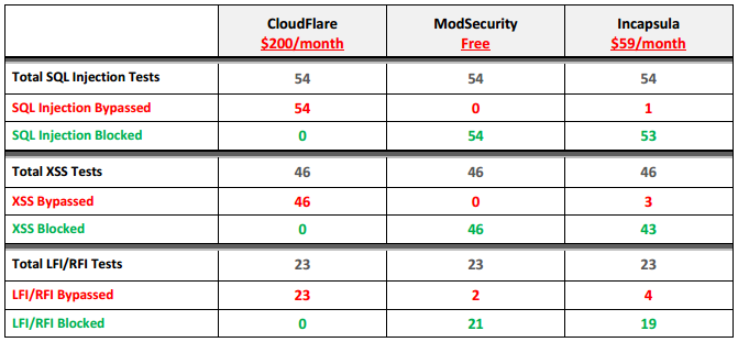 Zero Science Lab: CloudFlare vs Incapsula vs ModSecurity