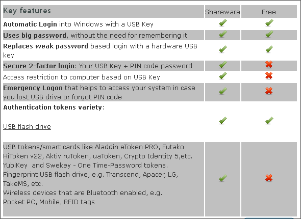 Rohos Logon Key Comparison