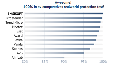 Emsisoft Anti-Malware 8.0 test