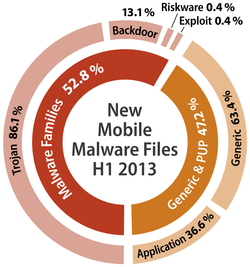 Diagram mobile percentages H1 2013