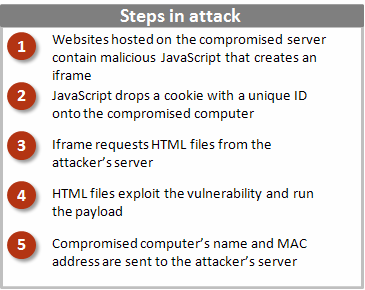 Hackers Attack steps