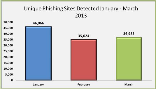 Phishing Website Detected