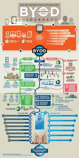 Byod technology Infographics