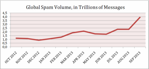 global spam