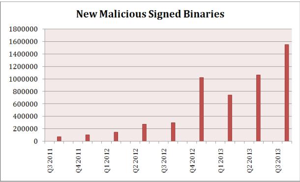 malicious binaries