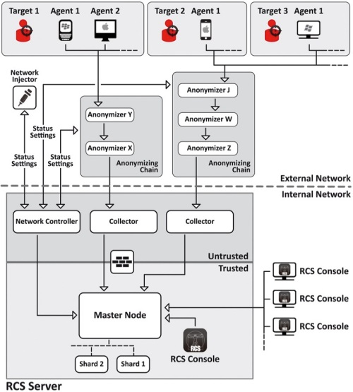 Distributed Galileo RCS Architecture