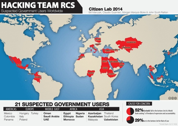Hacking Team RCS spyware