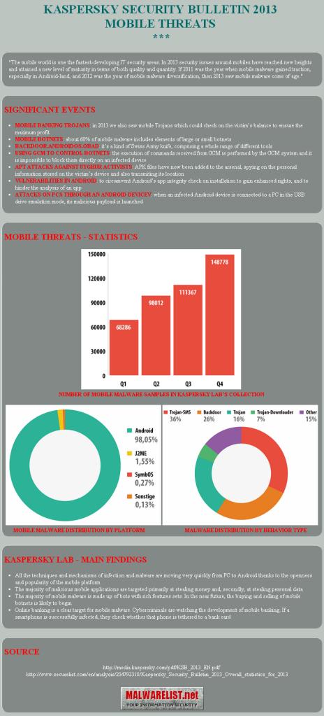 Kaspersky Lab's analysis report