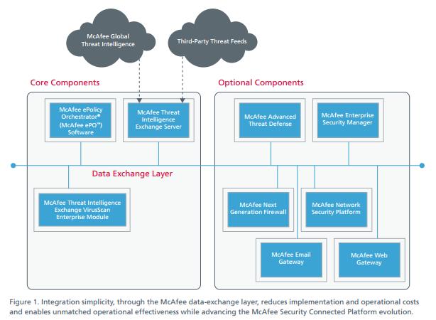 McAfee data exchange