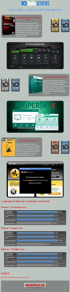 Top 3 Best Antivirus Software 2014