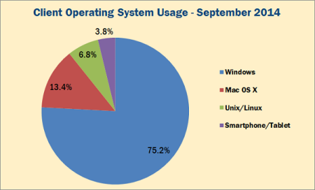 Client Operating System Usage