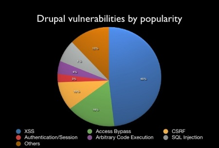 Drupal Vulnerabilities by popularity